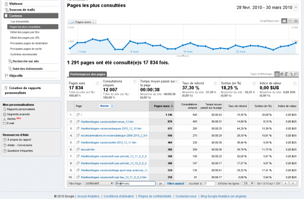 Google Analytics filter page names